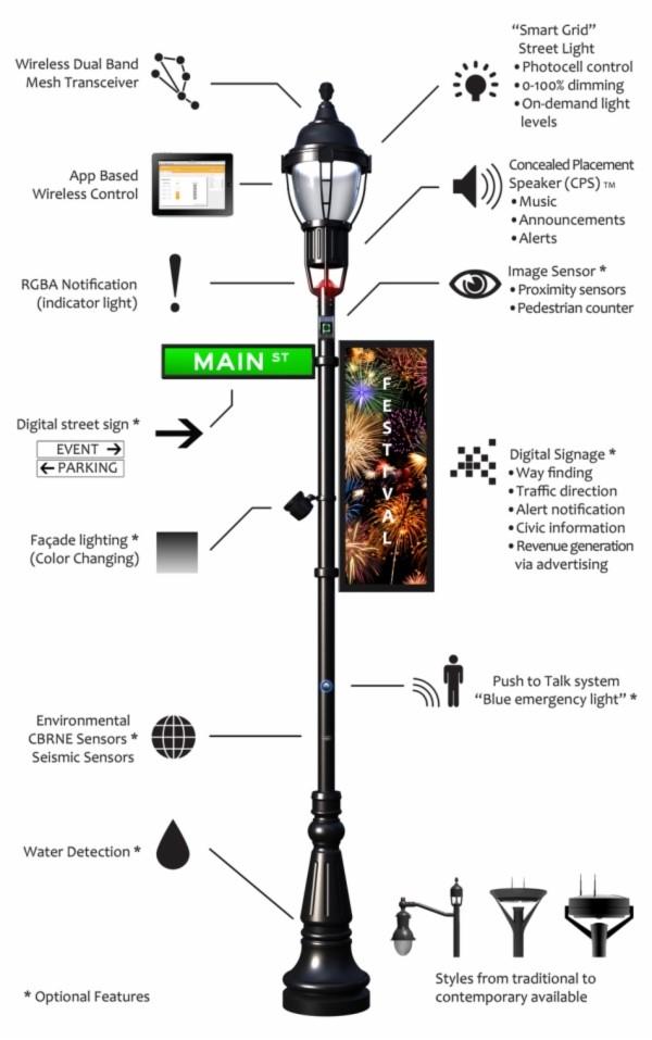 LED智慧路灯-2